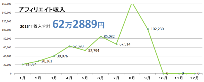 2015年9月収入