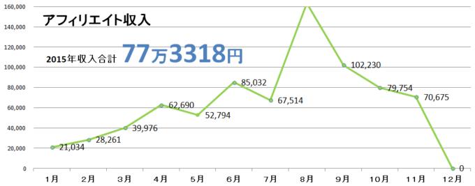 2015年11月収入グラフ