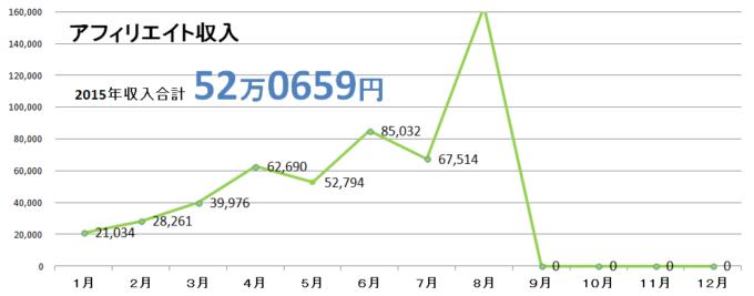 2015年8月収入