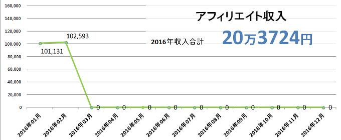 2016年2月収入