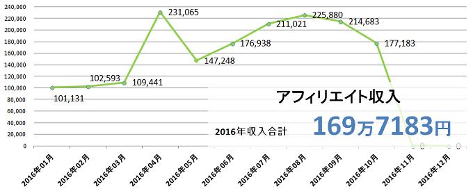 2016年10月アフィリエイト収入推移